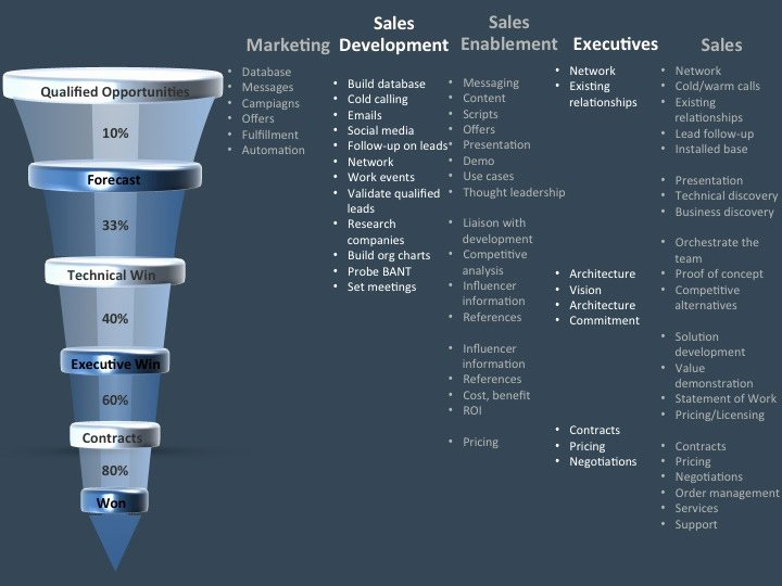 Sales and Marketing Plan Template Elegant Leverage Marketing Sales Development Sales Enablement to