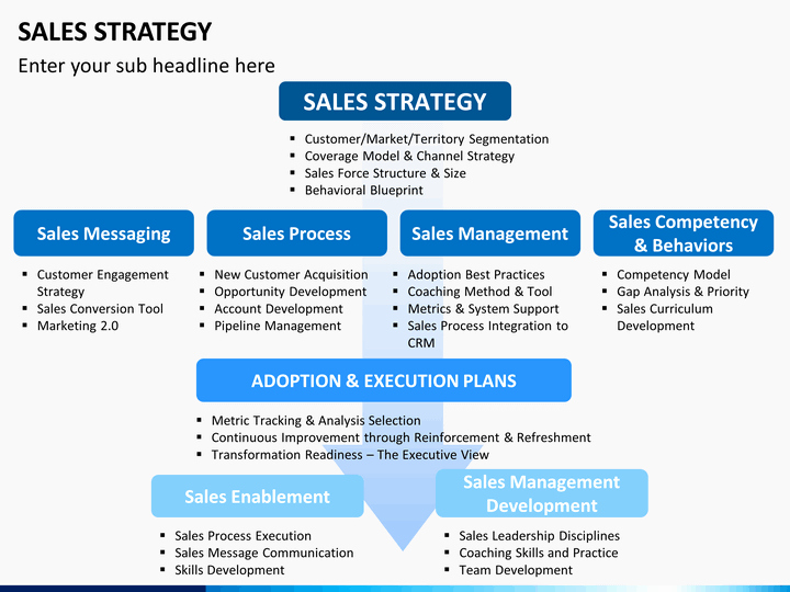 Sales and Marketing Plan Template Fresh Sales Strategy Powerpoint Template