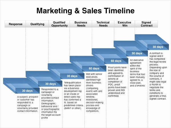 Sales and Marketing Plan Template Unique Marketing Timeline Template – 7 Free Excel Pdf Documents