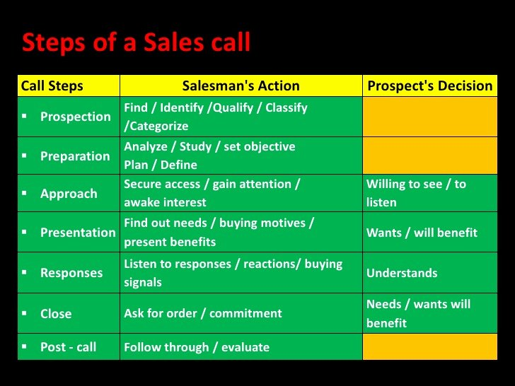 Sales Call Plan Template Lovely Sales Call