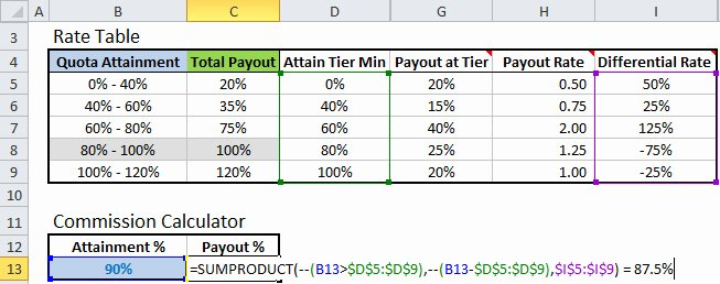 Sales Commission Plan Template Lovely Excel formula to Calculate Missions with Tiered Rate