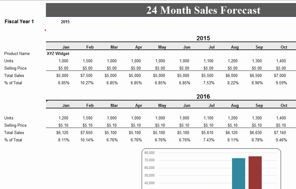 Sales forecast Template Excel Awesome 24 Month Sales Record forecast My Excel Templates