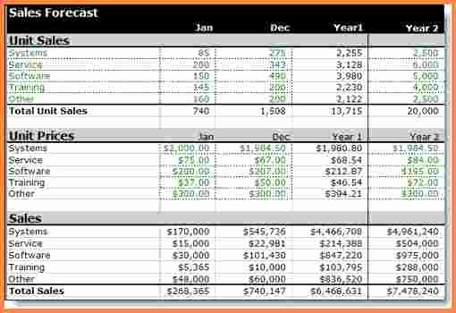Sales forecast Template Excel Best Of 8 Sales forecast Spreadsheet Template