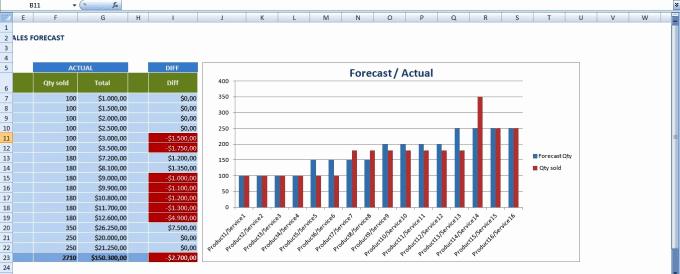 Sales forecast Template Excel Elegant Create Sales forecast Template In Excel by Muif14