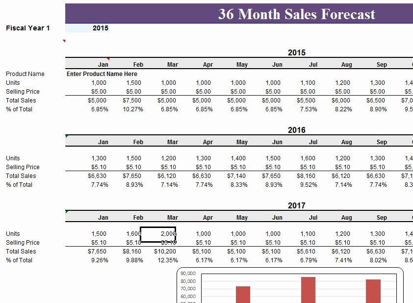Sales forecast Template Excel Lovely 36 Month Sales Record forecast My Excel Templates