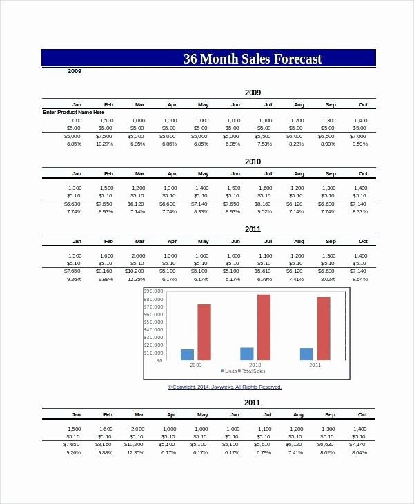 Sales forecast Template Excel Luxury Excel forecasting How forecast In Excel Practicable