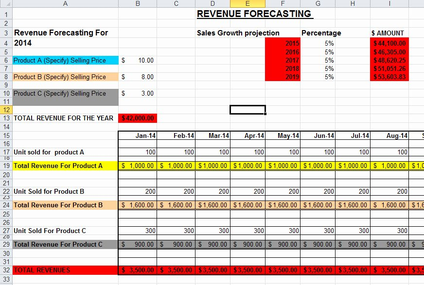 Sales forecast Template Excel New Sales forecast Template In Excel