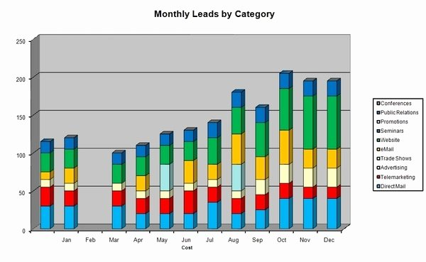 Sales Leads Excel Template Awesome Sales Leads Generation Plan & Bud Ms Excel Template