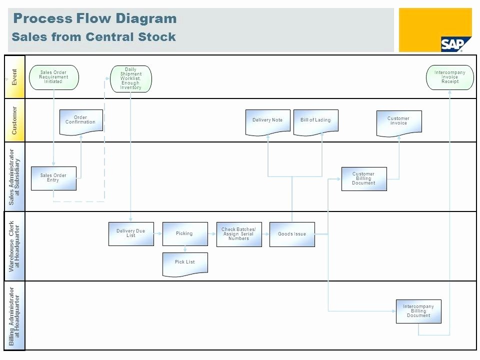 Sales Process Flow Chart Template Awesome Sales Process Flowchart Examples – Newscellarfo