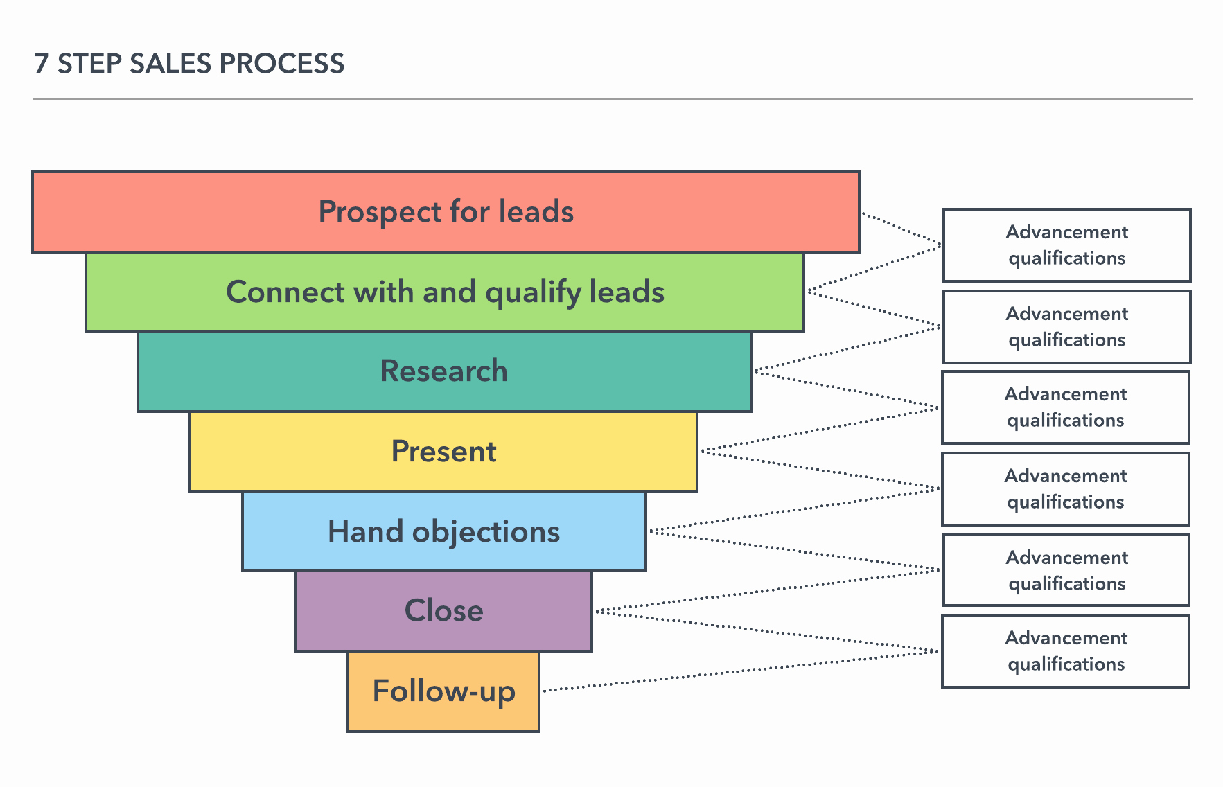 Sales Process Flow Chart Template Beautiful Your Guide to Sales Process Mapping
