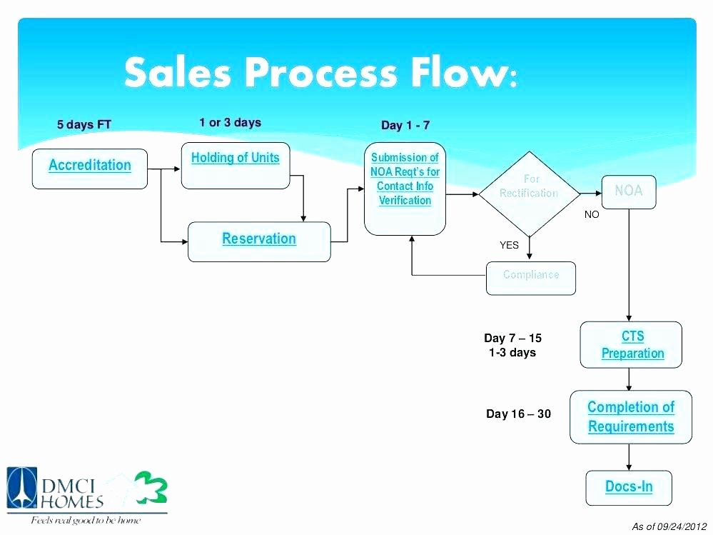 Sales Process Flow Chart Template Best Of Flow Chart Template Example Free Download Word Document