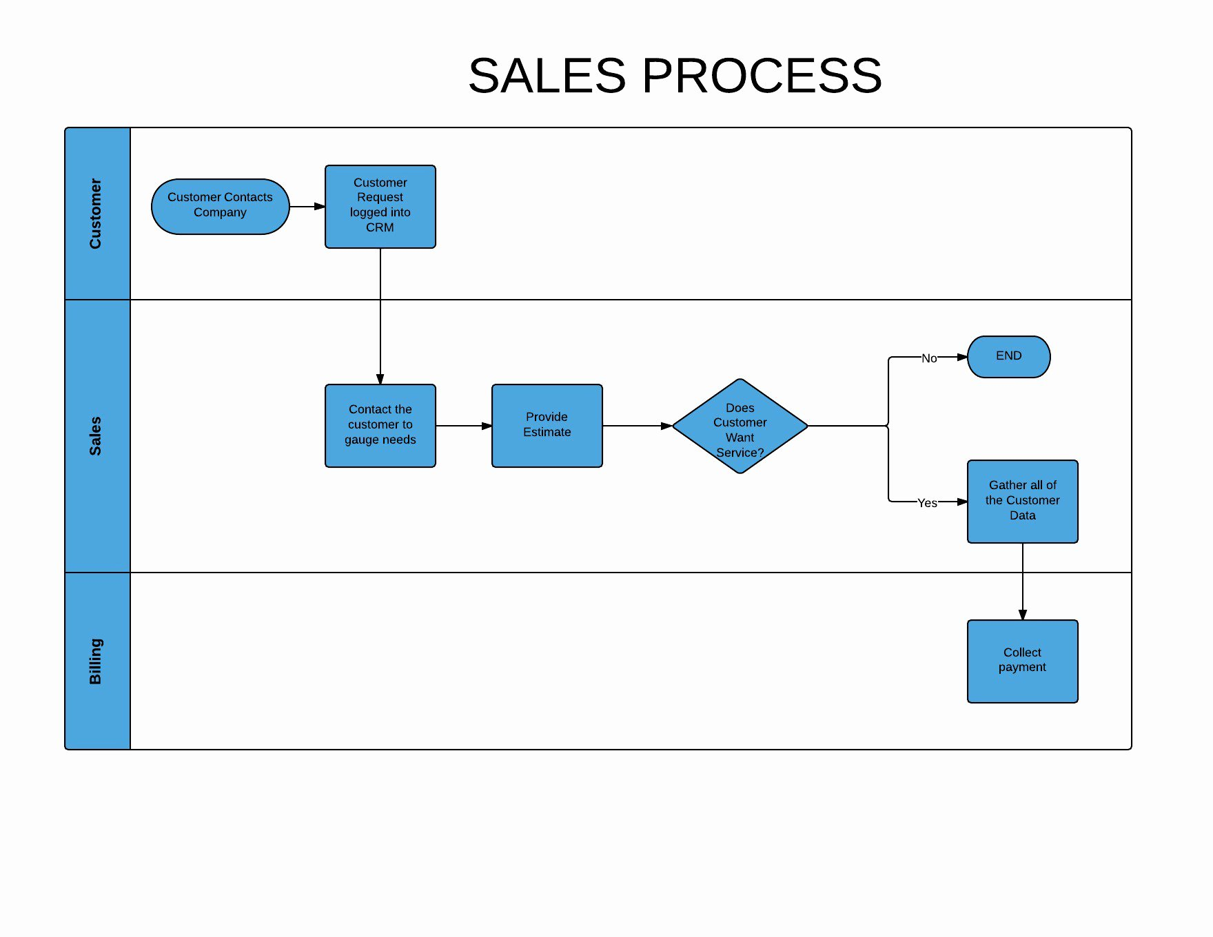 Sales Process Flow Chart Template Elegant Add A Flowchart Graphic to Improve Readability
