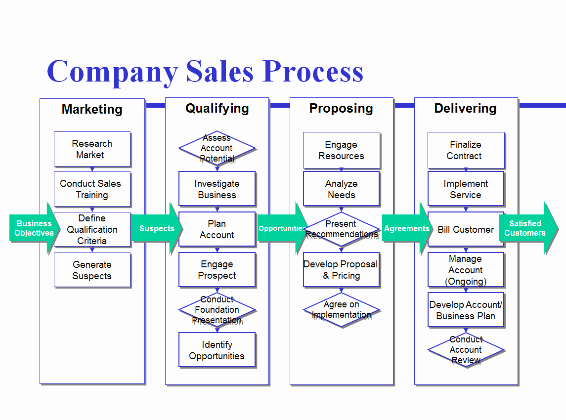 Sales Process Flow Chart Template Elegant Avoid the Four Most Mon Mistakes Of Sales Process