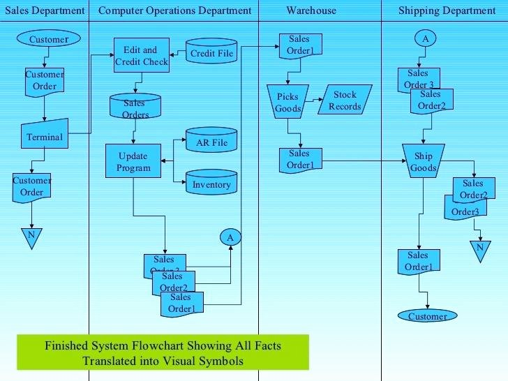 Sales Process Flow Chart Template Elegant Sales order Flow Chart – Bluedasher