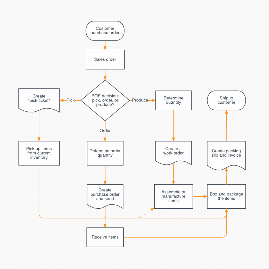Sales Process Flow Chart Template Elegant Sales Process Flowchart Template Featuring Inventory