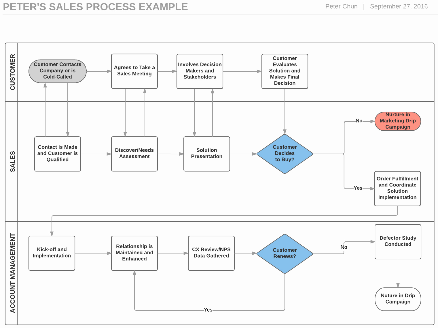 Sales Process Flow Chart Template Fresh 4 Steps to Build A Sales Process Flowchart and Boost
