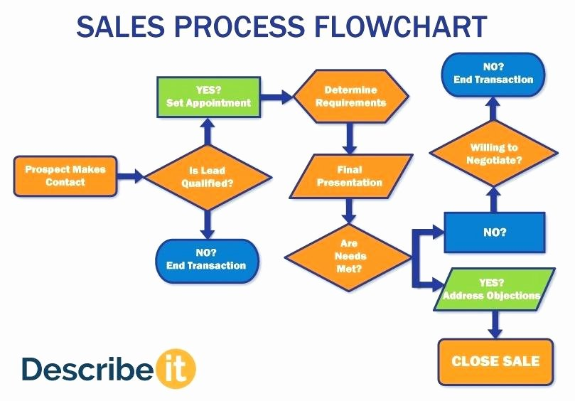 Sales Process Flow Chart Template Fresh Sales Return Process Flowchart Flowchart In Word
