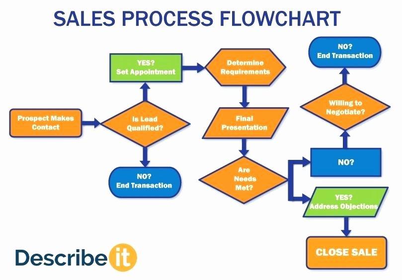 Sales Process Flow Chart Template Fresh Sales Return Process Flowchart Flowchart In Word