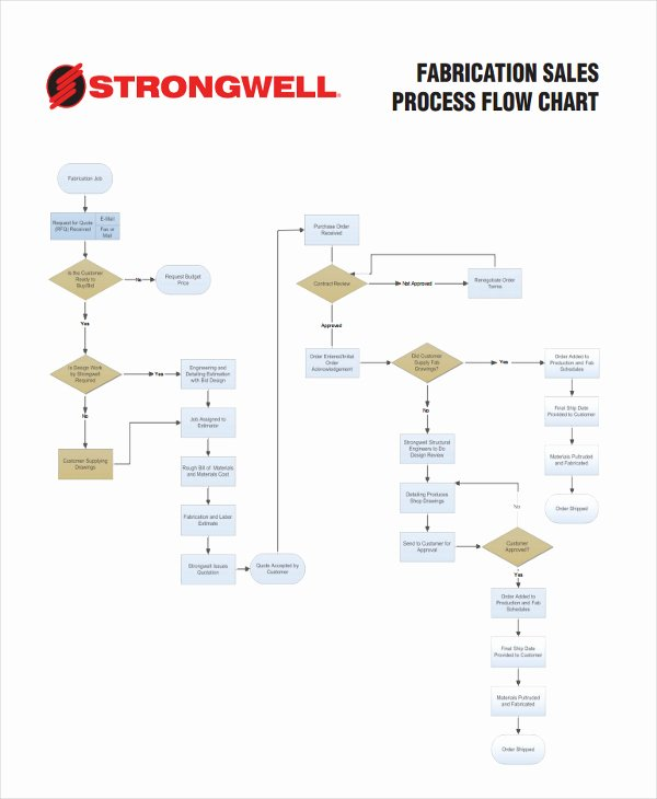 Sales Process Flow Chart Template Inspirational 32 Sample Flow Chart Templates