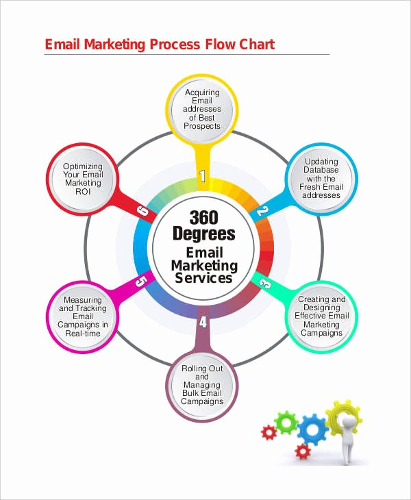Sales Process Flow Chart Template Inspirational 9 Marketing Flow Charts Examples & Samples