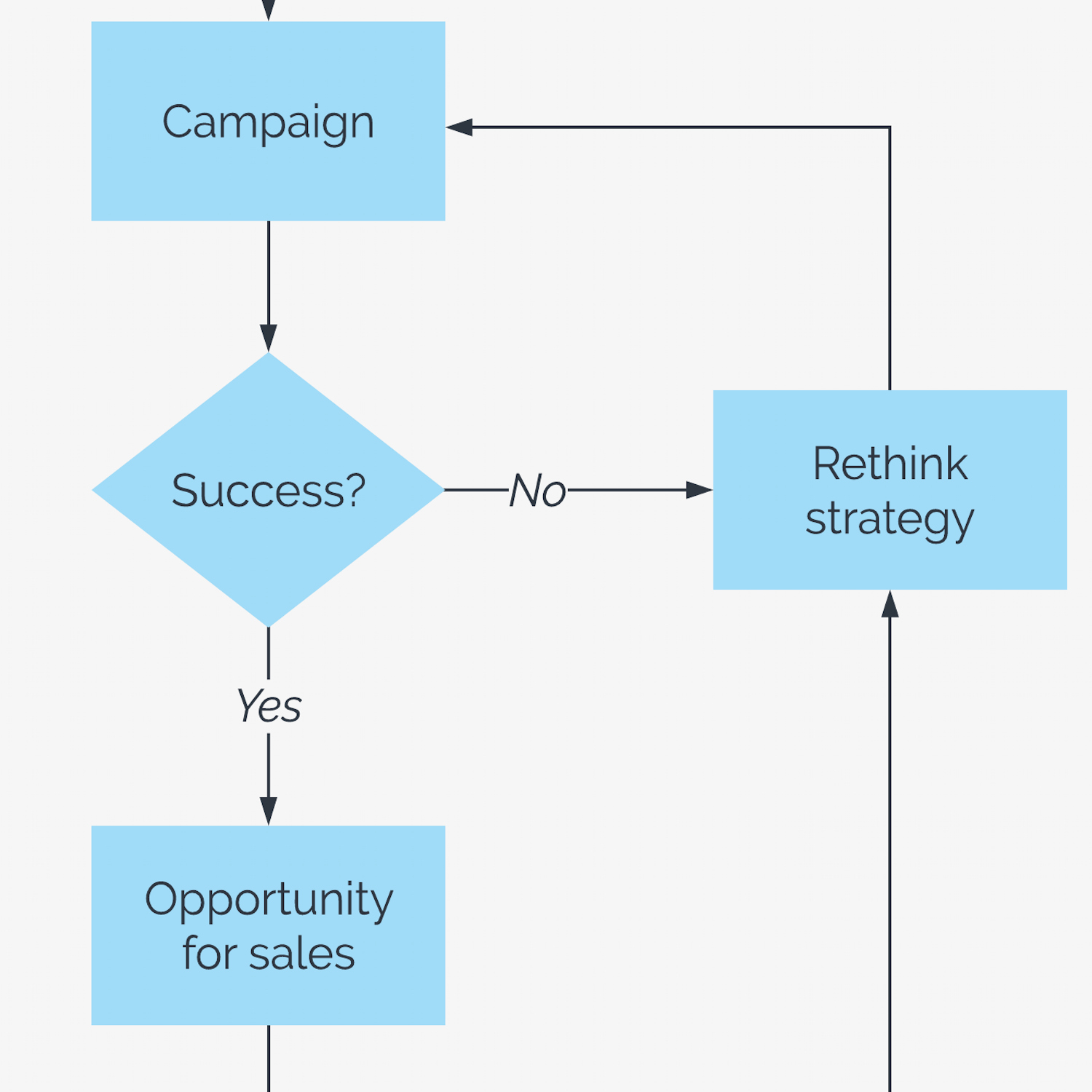 Sales Process Flow Chart Template Inspirational Template Sales Flowchart – Lucidchart