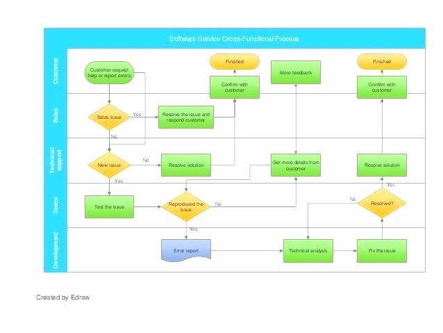 Sales Process Flow Chart Template Lovely Six Sigma Flowchart Template Process Map Flow Chart Six