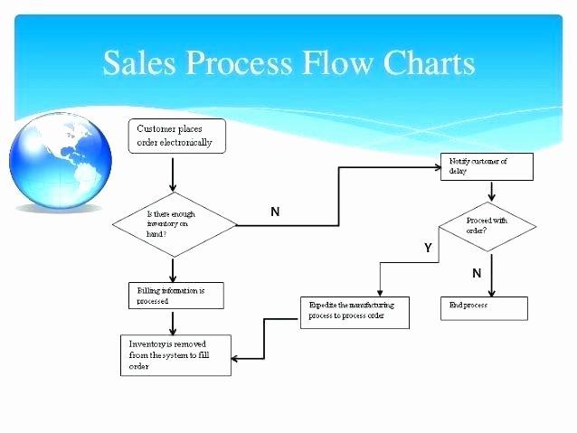 Sales Process Flow Chart Template Luxury Sales Process Flowchart Salesforce Template