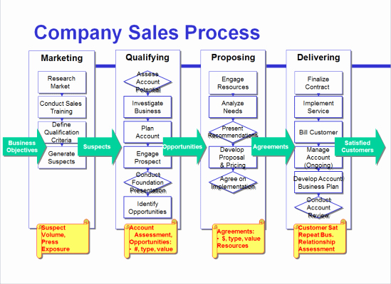 Sales Process Flow Chart Template New Avoid the Four Most Mon Mistakes Of Sales Process Mapping