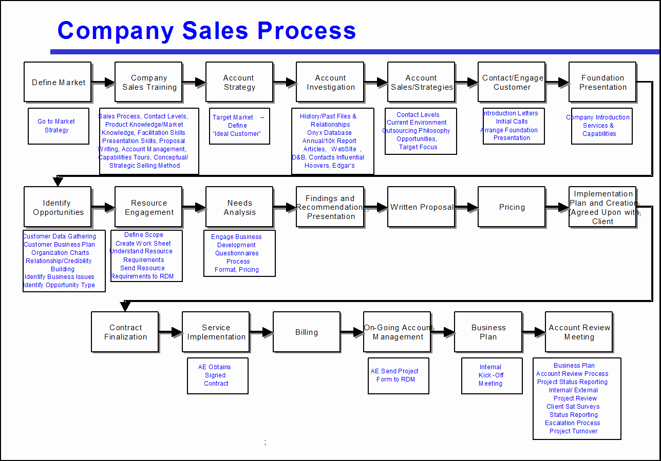 Sales Process Flow Chart Template Unique Avoid the Four Most Mon Mistakes Of Sales Process Mapping