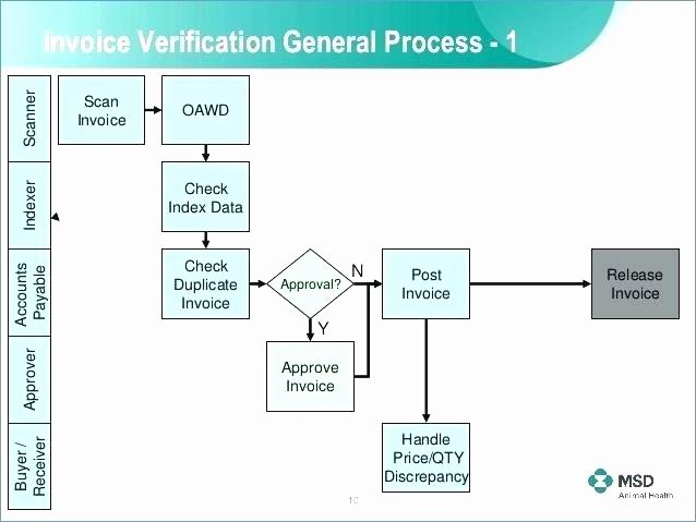 Sales Process Flow Chart Template Unique Sales Process Flowchart Examples – Newscellarfo