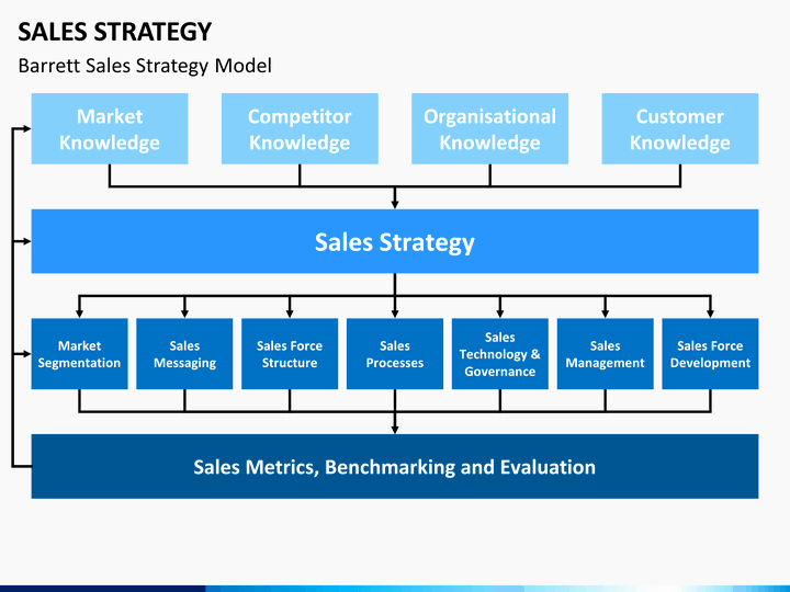 Sales Strategic Plan Template Elegant Sales Strategy Powerpoint Template