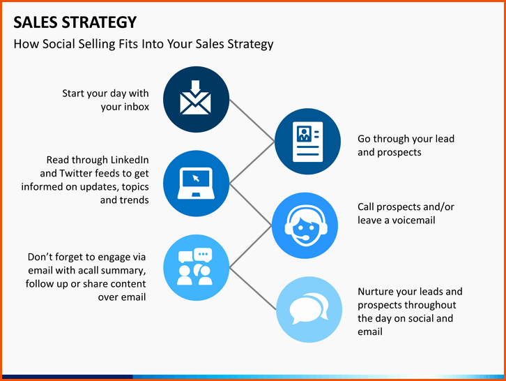 Sales Strategic Plan Template Fresh Sales Plan Presentation Pertamini