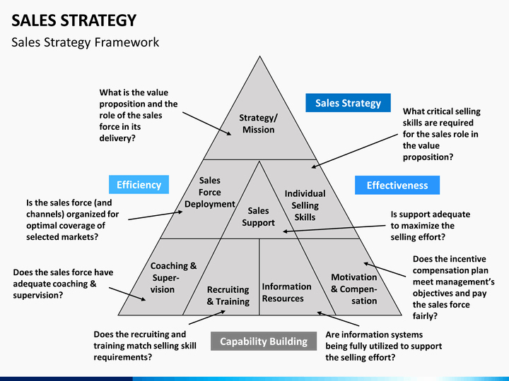 Sales Strategic Plan Template Fresh Sales Strategy Powerpoint Template
