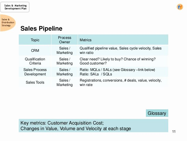 Sales Strategic Plan Template Unique Sales & Marketing Development Plan A Template for the Cro