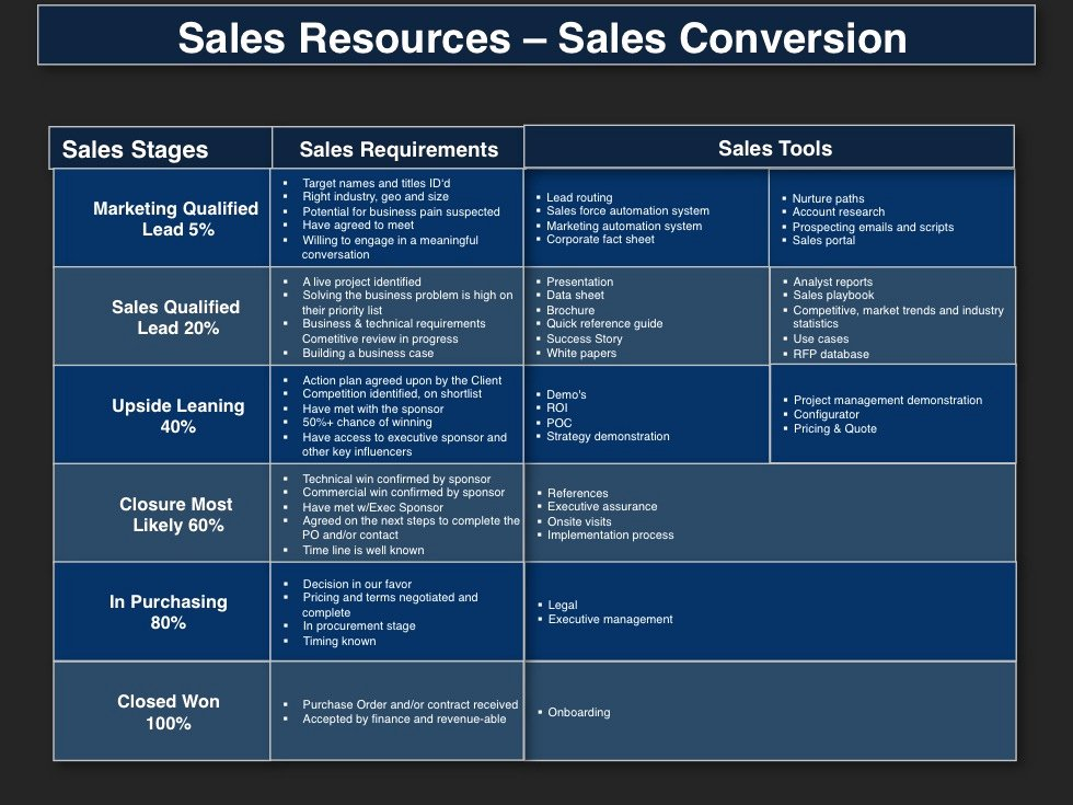 Sales Strategy Plan Template New Demand Management Planning Template