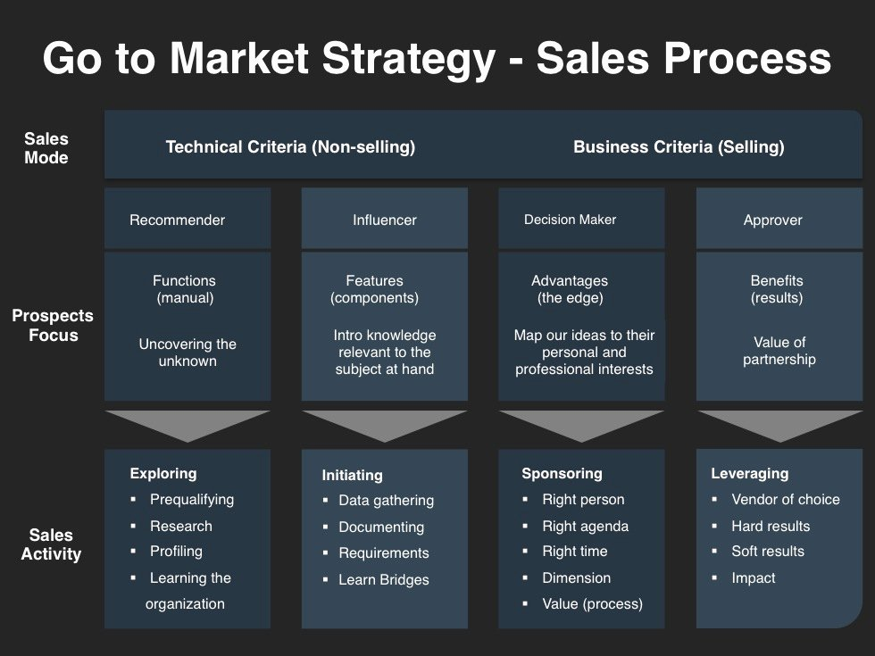 Sales Strategy Planning Template Best Of Go to Market Strategy Planning Template
