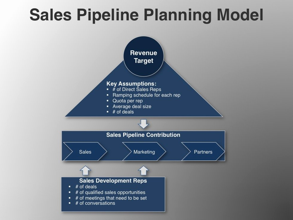 Sales Strategy Planning Template Fresh Sales Pipeline Planning Model Download Go to Market