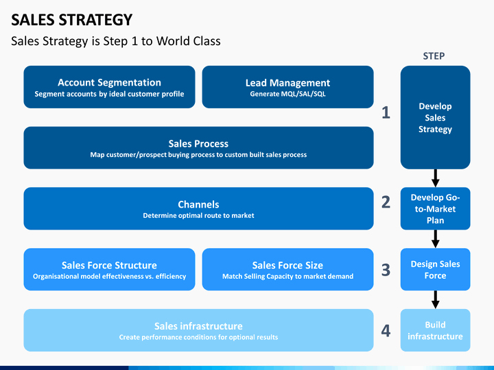 Sales Strategy Planning Template Inspirational Sales Strategy Powerpoint Template