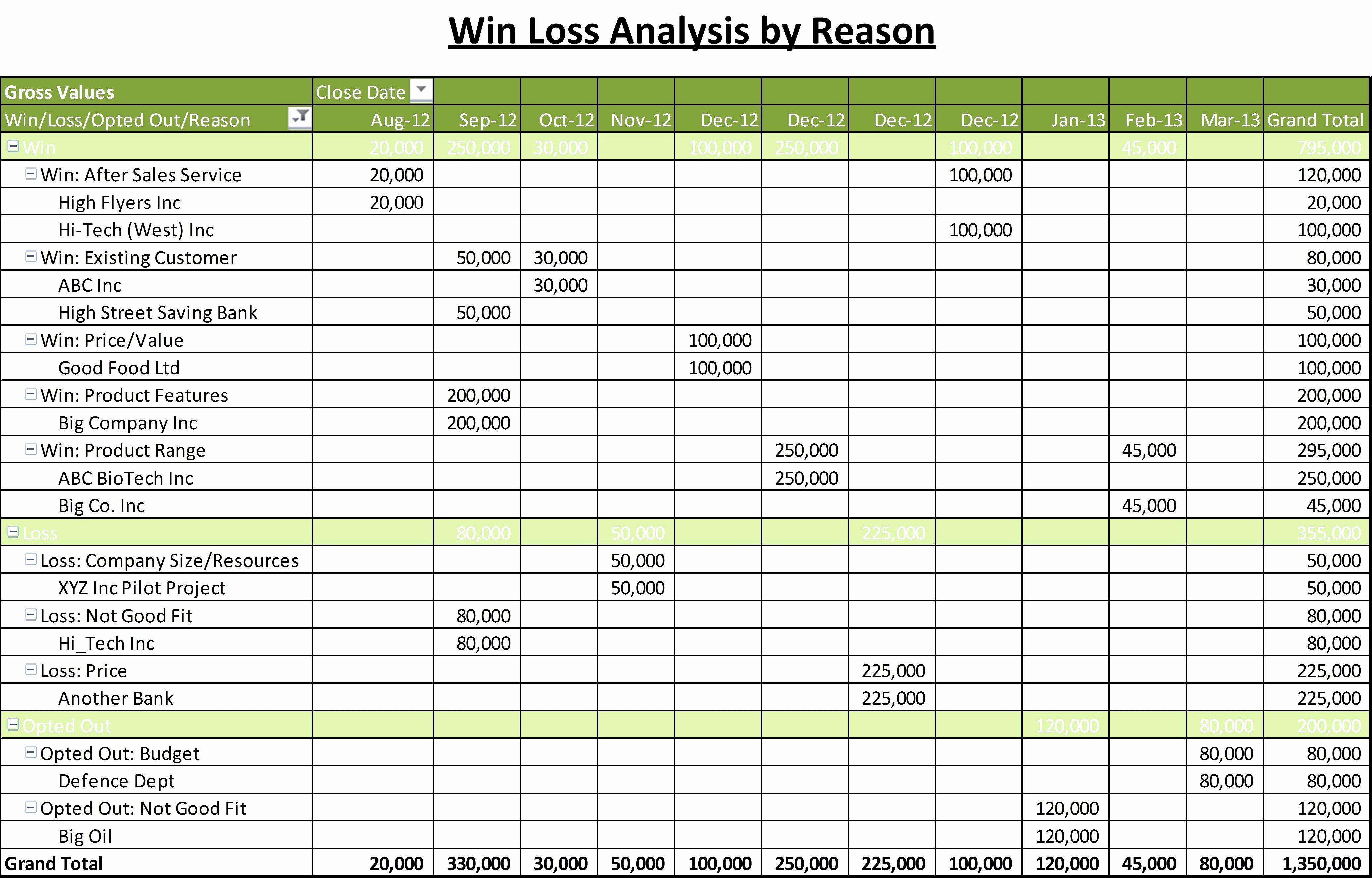 Sales Tracker Excel Template Elegant Sales Activity Tracking Spreadsheet Sample Worksheets Free