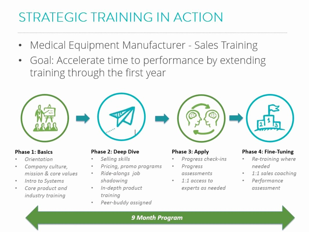 Sales Training Program Template Best Of Training Program Template