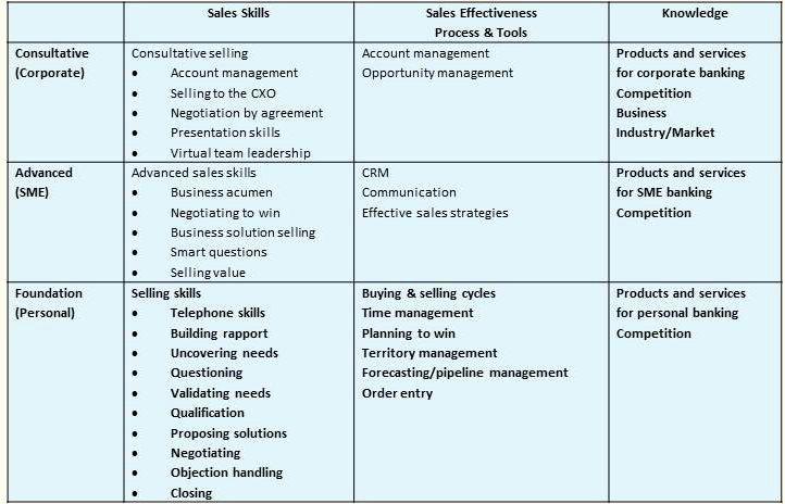 Sales Training Program Template Luxury Sales Training Consultants