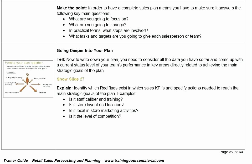 Sales Training Program Template Unique Sales Training Plan Template Sample Document History