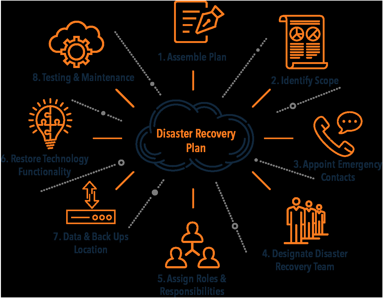 Sample Disaster Recovery Plan Template Awesome Disaster Recovery Plan Template Evolve Ip