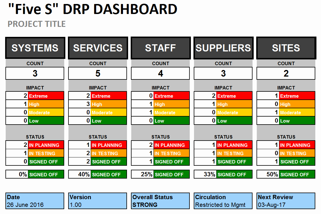 Sample Disaster Recovery Plan Template Unique Excel Disaster Recovery Plan Dashboard Template