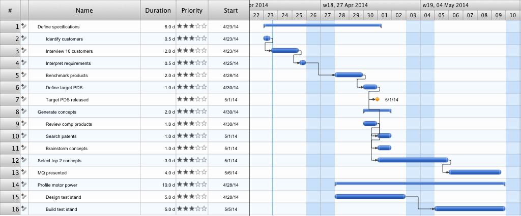 Sample Gantt Chart Template Unique Gantt Chart Templates