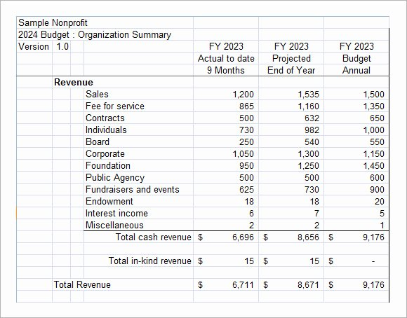 Sample Nonprofit Budget Template Fresh Non Profit Bud Template – 6 Free Samples Examples