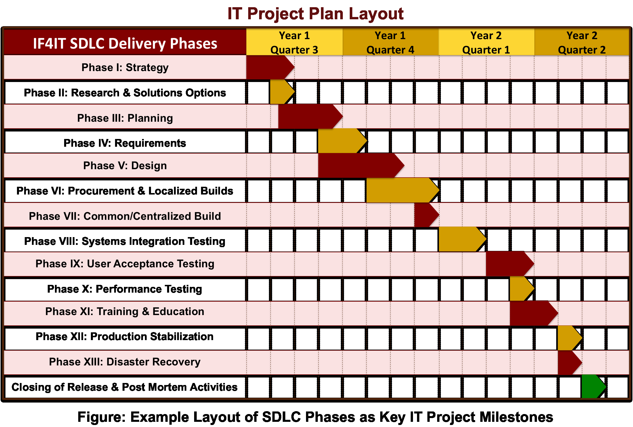 Sample Project Plan Template Fresh if4it Sdlc Framework