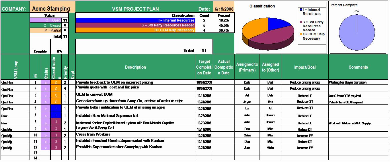 Sample Project Plan Template Fresh Sample Pleted Project Plan Project Plan Templates
