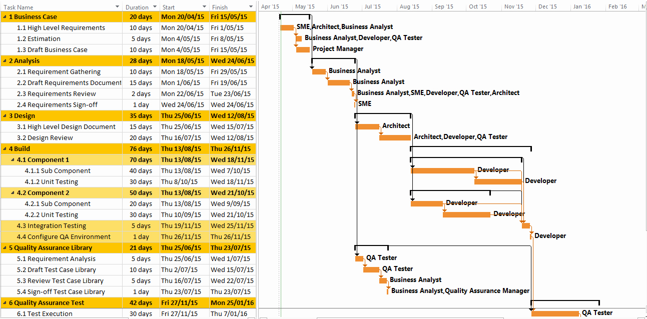 Sample Project Plan Template Luxury software Project Plan Example Template Download Free