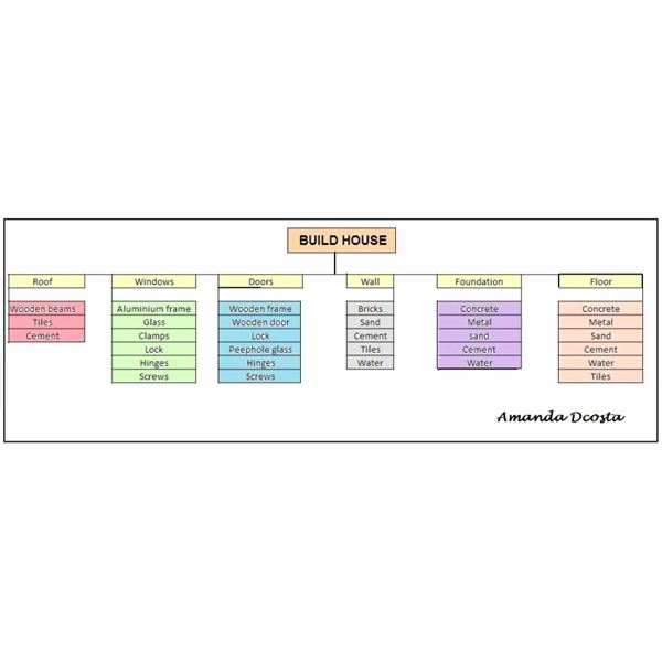 Sample Project Plan Template New Free Basic Project Plan Samples & Templates